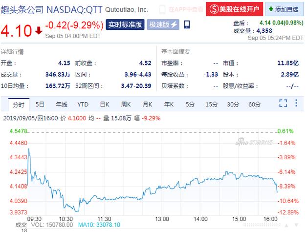 业绩不及预期 趣头条周四收盘股价下跌9.29%