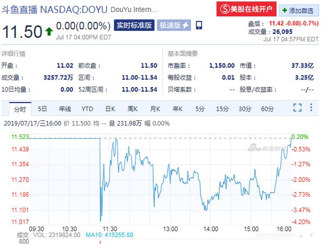斗鱼上市股价与发行价持平 一季度营收增长123.24%