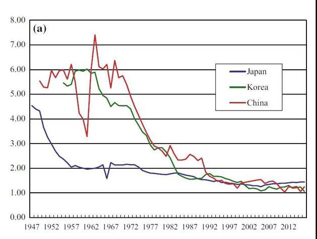 从1947年到2016年,中日韩三国的生育率变化。中国为红色线,日本为紫色线,韩国为绿色线。|Tsuya, N。, Choe, M。 & Wang, F。 (2019)