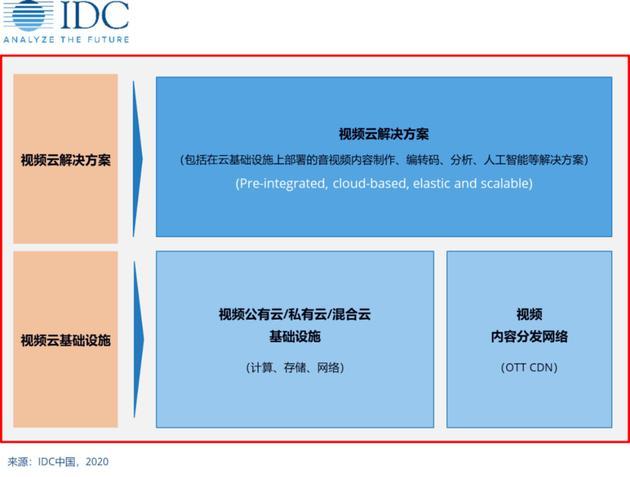IDC中国发布的视频云解决方案框架图