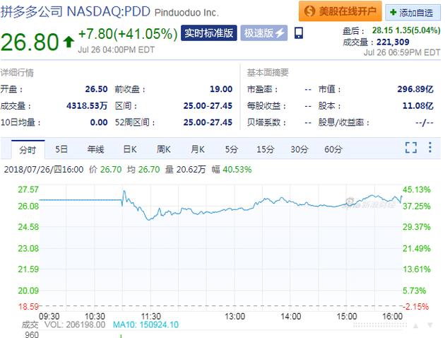 拼多多上市首日:股价上涨41% 市值破30...