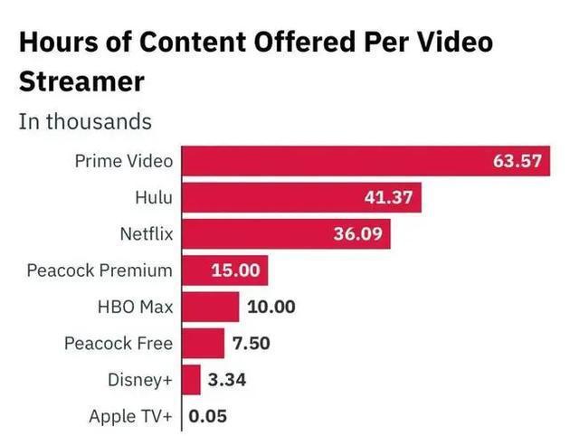 各家流媒体截至去年年底拥有的剧集时长