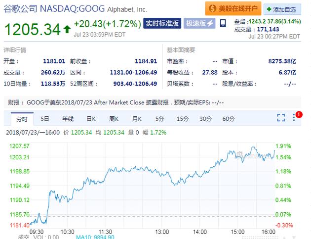谷歌发布第二季度财报 股价创52周新高