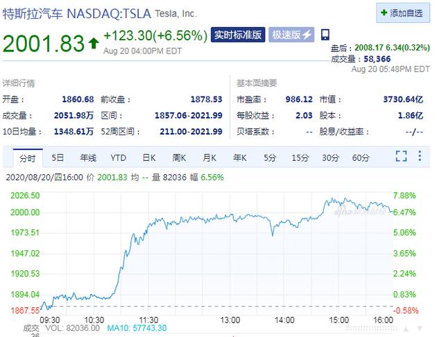 特斯拉股价收涨6.56% 首次突破2000美元
