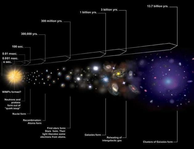 宇宙膨大的历史可视化图像,包括被称为大爆炸的炎而致密的状态,以及随后的组织滋长和形成。全套数据,包括对轻元素和宇宙微波背景的不都雅测效果,使大爆炸理论成为对现在吾们所望到总共的最有效注释。随着宇宙膨大,它也逐渐冷却,形成离子和中性原子,并最后形成分子、气体云、恒星和星系。
