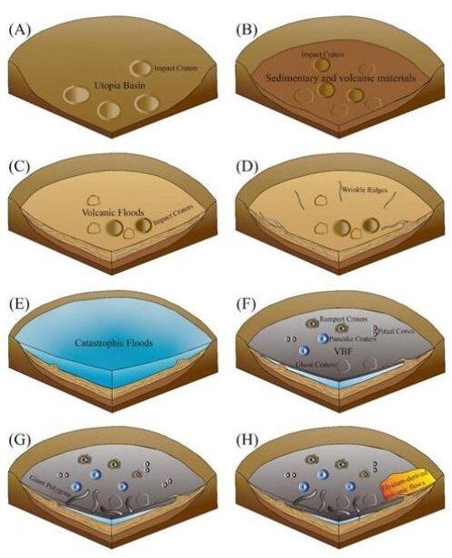 Figura 3. Schema schematico della storia dello sviluppo geologico di un'area di subsidenza
