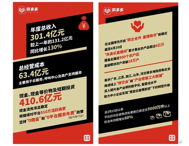 拼多多发布2019年年报:营收301.4亿 活跃买家5.8亿