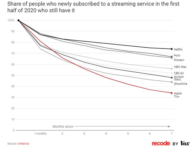 图2:2020年上半年订阅流媒体服务的新用户留存率。