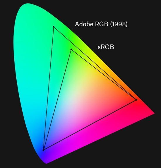 CIE-xy色度图