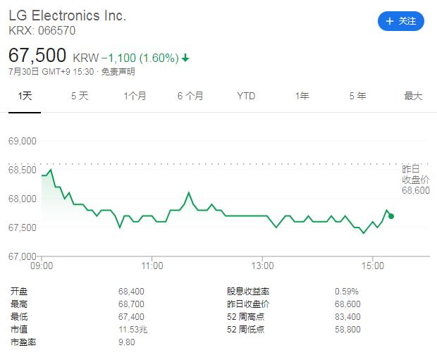 LG电子股价(来源:谷歌财经)