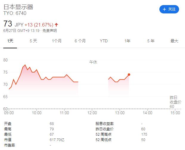 截止北京时间12:40,JDI股价(来源:谷歌财经)