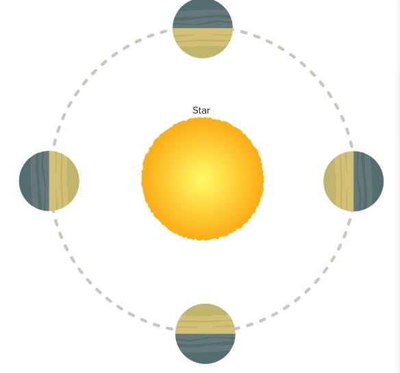 """当引力作用使一颗天体自转折慢或者添速时,它就会潮汐锁定母天体(图中一颗走星潮汐锁定在它的主恒星),在这栽情况下,绕轨道运走的天体总是与它的母天体""""锁定一侧"""",吾们的月球被地球引力潮汐锁定,科学家推想很多环绕恒星运走的系生手星也能够被潮汐锁定。"""