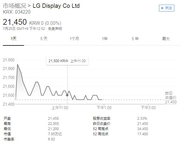 LG显示股价图