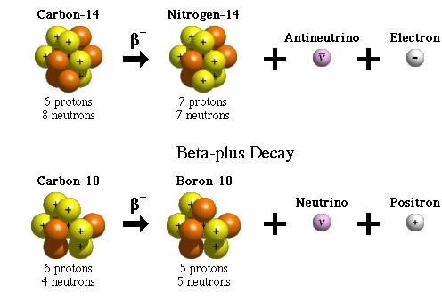 什么是放射性?核辐射污染有何影响?