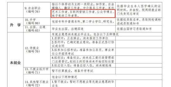 ▲《教育部办公厅关于严格核查2020届高校毕业生就业数据的通知》文件截图