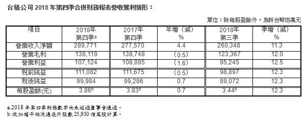台积电2018年第四季度利润达219亿元 同比增长0.7%