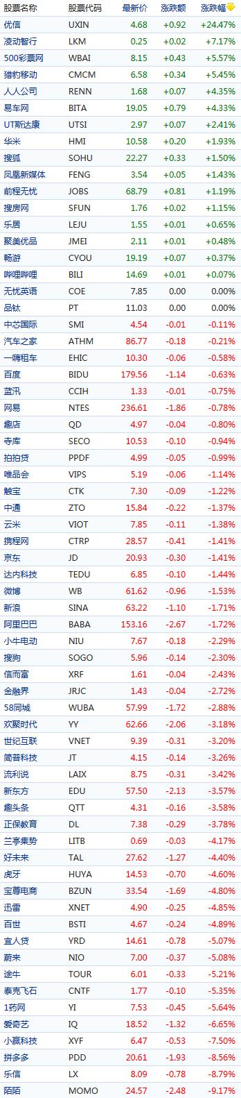 中概股周五多数下跌:优信大涨逾24% 陌陌跌逾9%