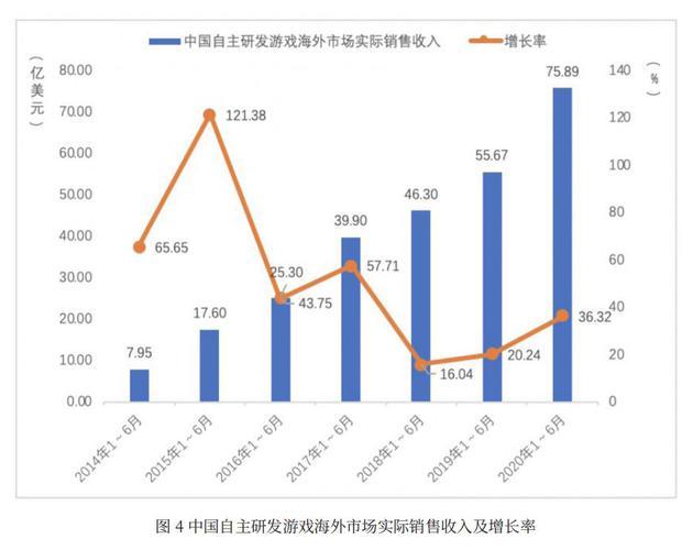 来源:中国音数协游戏工委、中国游戏产业研究院
