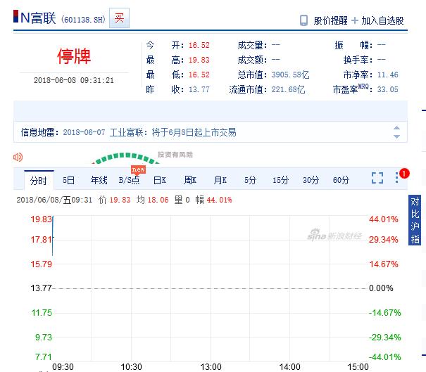 工业富联登陆A股:大涨44% 成A股市值最高科技企业