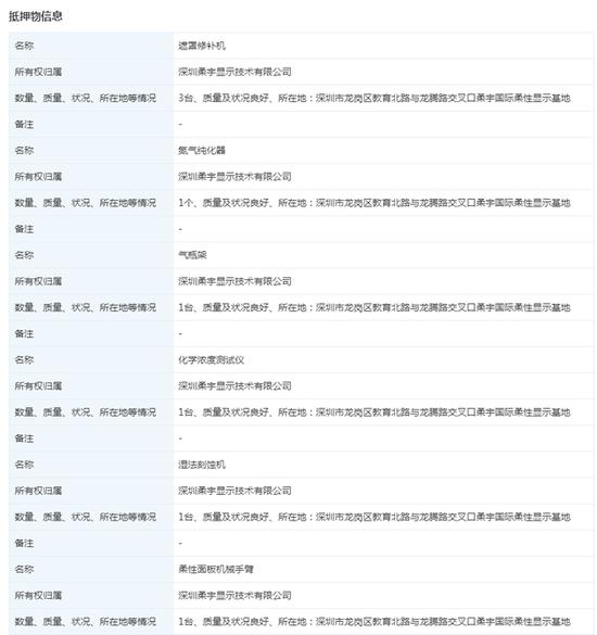 柔宇科技子公司新增动产抵押 类型为借贷合同