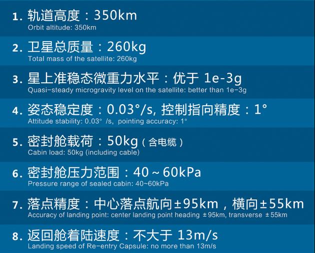 """小型天地往返飞行器""""方舟3号""""详细设计参数"""