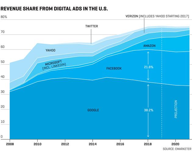 美国数字广告市场占有情况