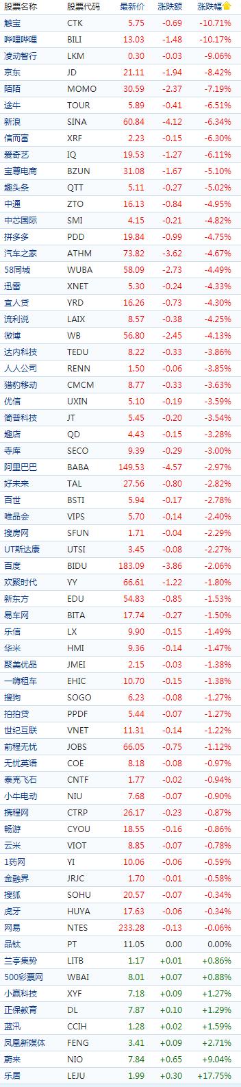 中概股周一收盘普跌 B站大跌10.17%