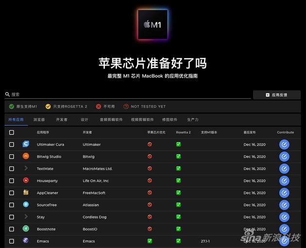 国外一家网站实时统计应用支持M1芯片的情况