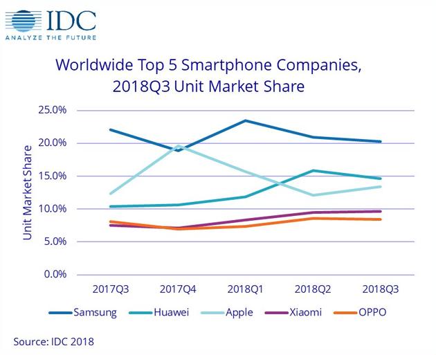 市场份额排名前五手机厂商的折线图
