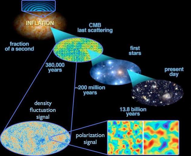 空间固有的量子涨落在暴胀期间延迟到整个宇宙,引首了在宇宙微波背景中的密度涨落,这逆过来又产生了恒星、星系以及今天宇宙中的其他大尺度组织。这是现在关于整个宇宙如何演变的最益的图片,暴胀就发生在宇宙大爆炸后10^-36秒时,赓续到10^-33至10^-32秒之间。