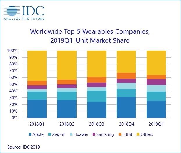 全球前5大可穿戴设备公司(按市场份额计)