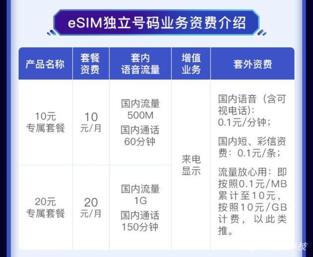 中国联通eSIM独立号码业务资费