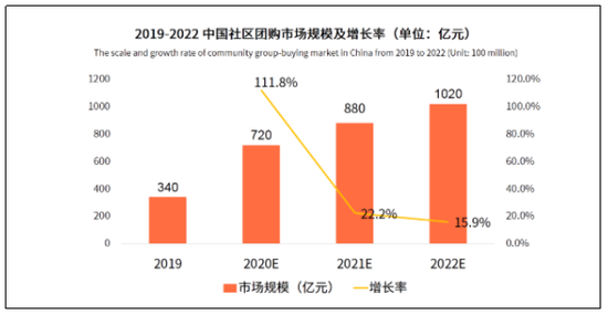 中国社区团购市场周围,图源:艾媒扣问