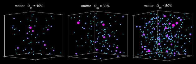 團隊將他們測量的星系團數量與數值模擬的預測結果進行比較,以確定哪個答案「更正確一些」。