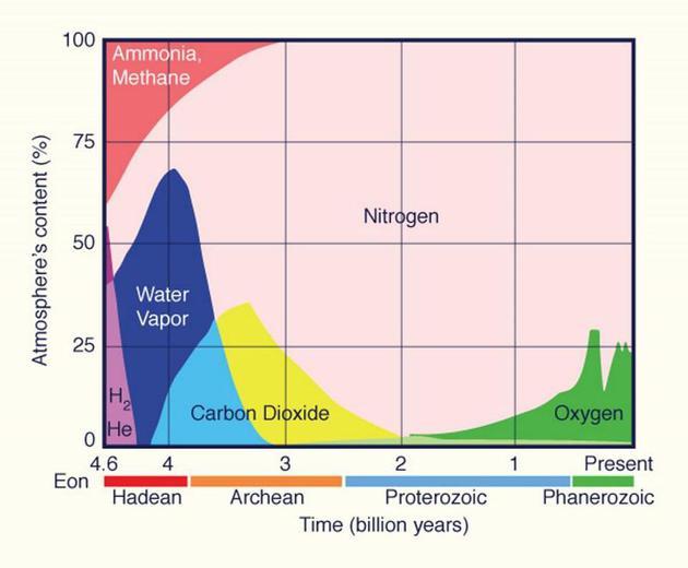 雖然我們并不清楚地球歷史上各個年代的確切大氣組成,但在25億年前,大氣中含有大量甲烷,幾乎沒有氧氣。氧氣出現后,甲烷隨之消失,地球也進入了冰河時代。但這些大氣變化是由生物過程推動的。假如能探測到某顆星球的大氣存在被生物改動過的痕跡,就說明該星球上或許存在外星生命。