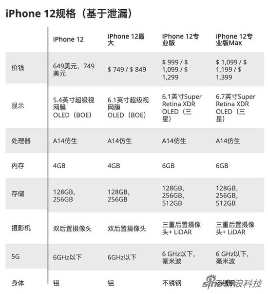 此前爆料的四款iPhone 12参数对比