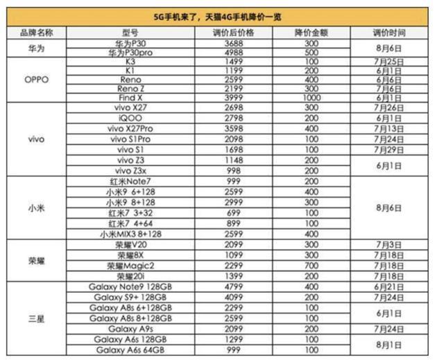 天猫4G手机降价一览(图片来源:大众网)