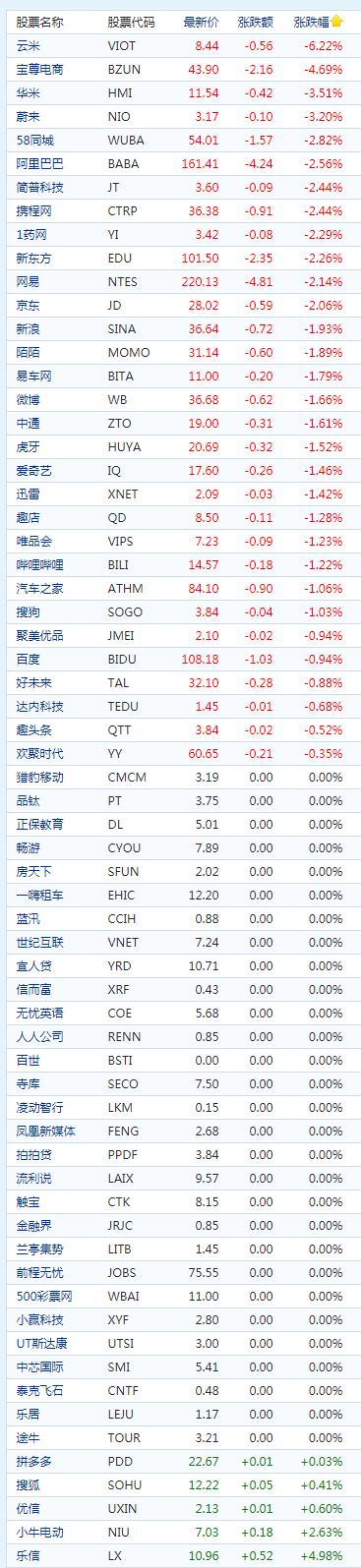 中概股股价(来源:新浪财经)