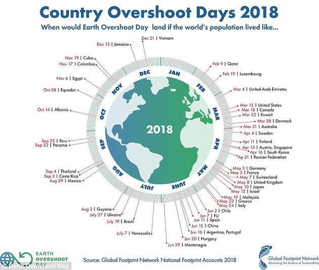 """提出该概念的研讨团队表明,本年的""""地球生态超载日""""为8月1日。图为若全世界都坚持某个国家的生活水平、对应的'超载日'日期。"""
