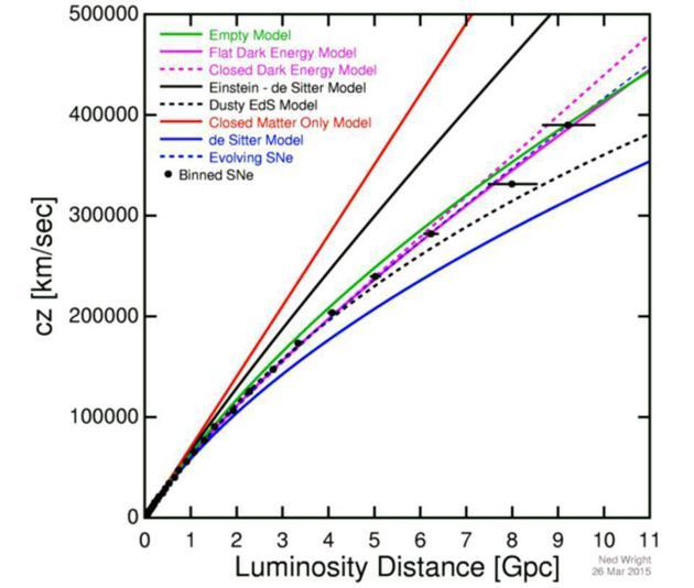 全套数据不仅可以区分有暗物质和暗能量的宇宙与没有暗物质和暗能量的宇宙,还可以告诉我们宇宙在历史上是如何膨胀的。很明显,这条品红色实线和数据是最吻合的,表明宇宙倾向于由暗能量主导,没有空间曲率。