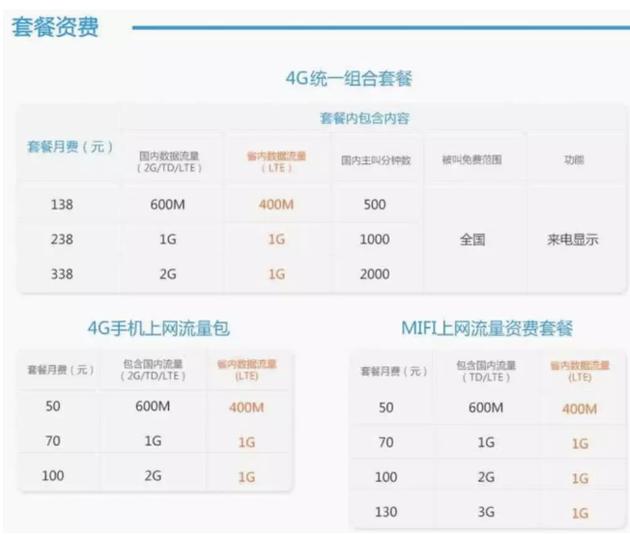 中国移动在2013年9月推出的4G试商用套餐