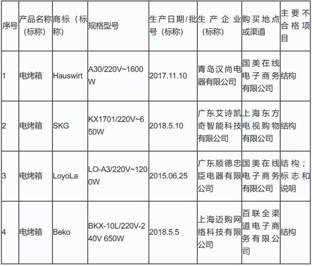 上海市電烤箱產品質量監督抽查不合格產品 4批次不合格