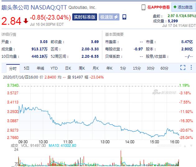 查看最新行情 新浪科技讯 北京时间7月17日下午消息--九分科技