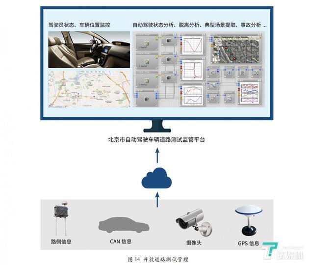 自动驾驶测试车的安全监管平台