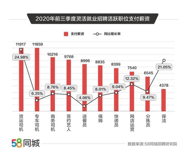 中国零工经济活跃行业和薪资,图源:58同城招聘研究院