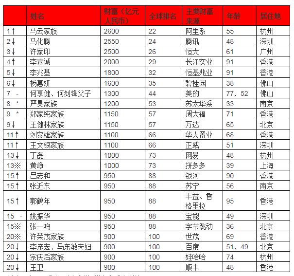 2019华人首富排行榜_华人首富是谁?2019全球华人富豪排行榜