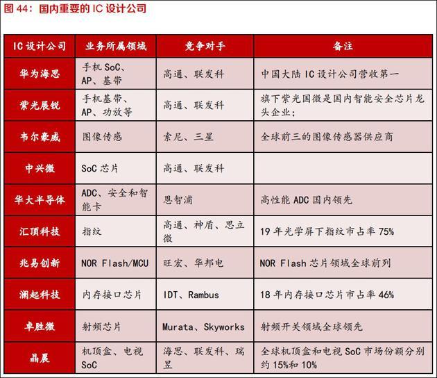中国大陆重要的芯片设计公司 东方证券2020年10月研报截图