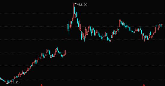 格力电器近期股价走势图