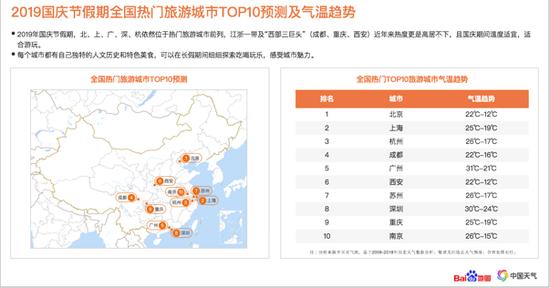 2019国庆节假期全国热门旅游城市TOP10预测及气温趋势