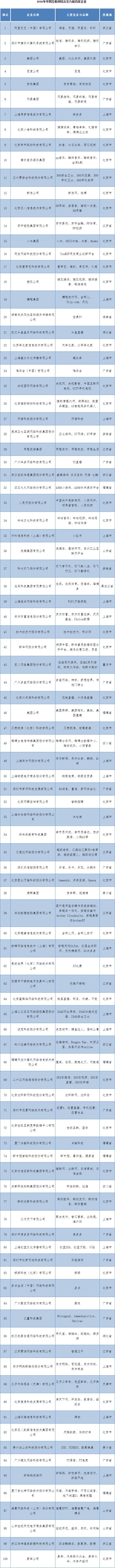 中国互联网综合实力前百家企业公布
